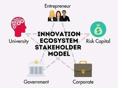 Corporate Innovation: Strategies for Leveraging Ecosystems image number null